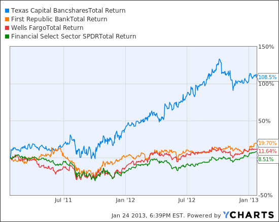 TCBI Total Return Price Chart