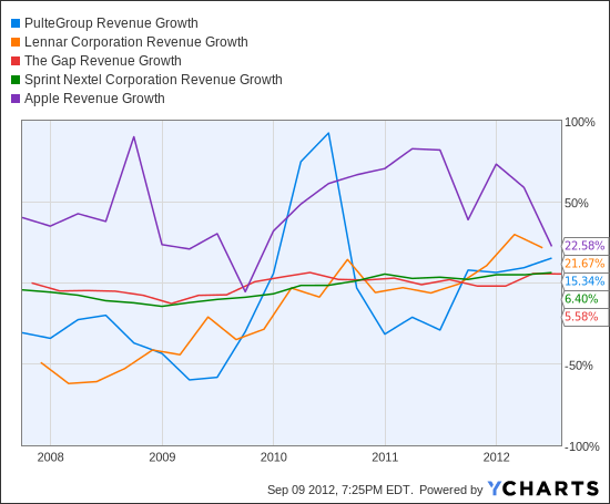 PHM Revenue Growth Chart
