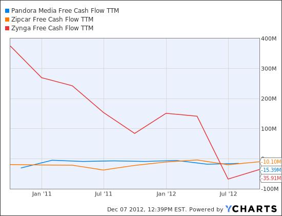 P Free Cash Flow TTM Chart