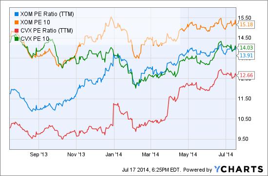 XOM PE Ratio (TTM) Chart