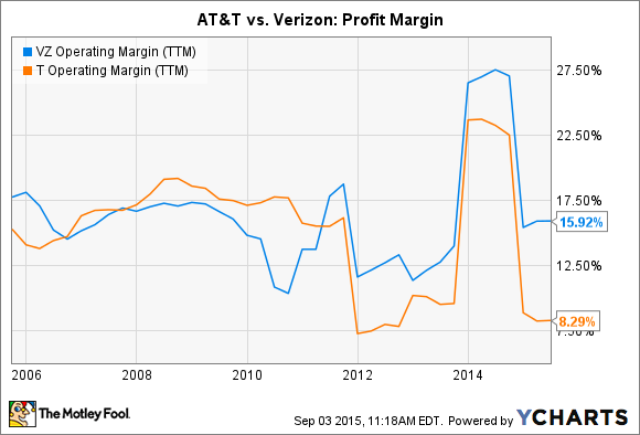 verizon communications inc case analysis Dependable stock investment can often be led to verizon communications inc see our latest analysis for verizon communications in vz's case.