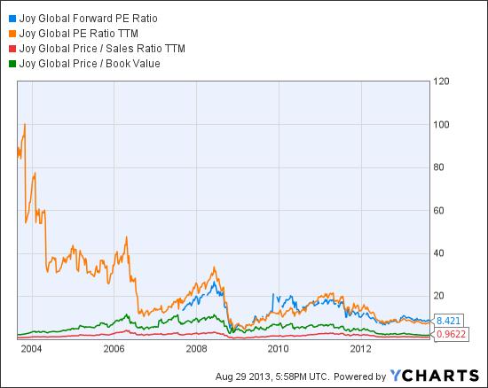 JOY Forward PE Ratio Chart