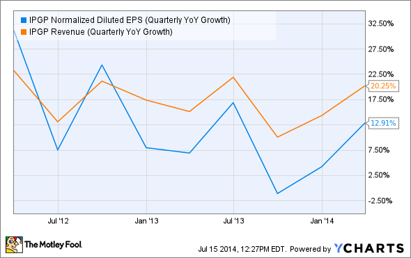 IPGP Normalized Diluted EPS (Quarterly YoY Growth) Chart