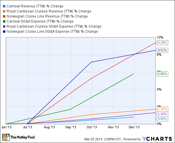 CCL Revenue (TTM) Chart