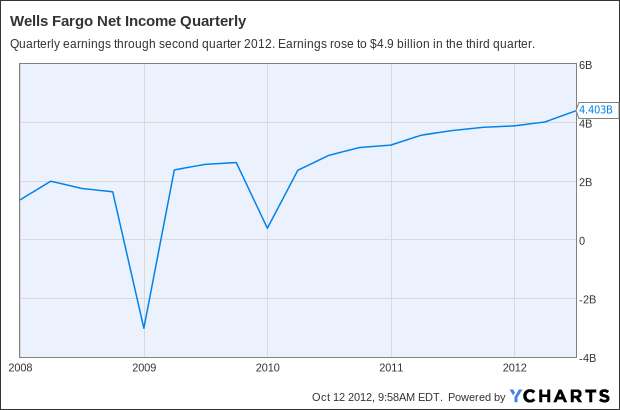 WFC Net Income Quarterly Chart