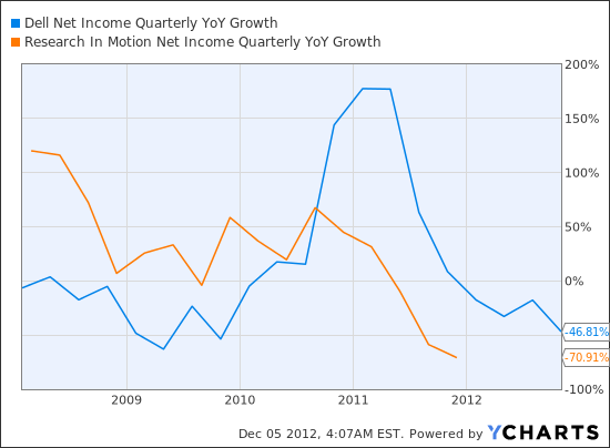 DELL Net Income Quarterly YoY Growth Chart