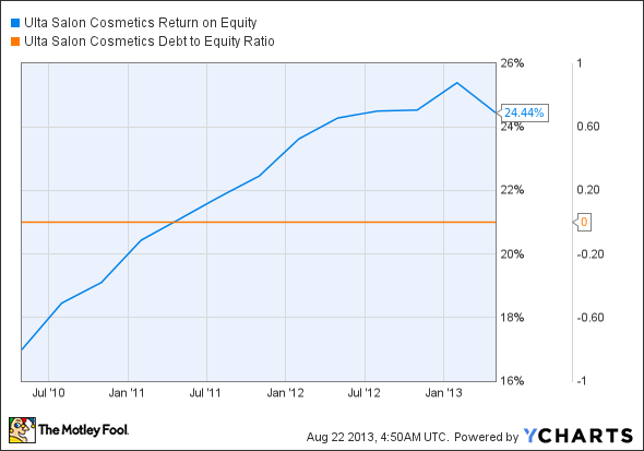 ULTA Return on Equity Chart