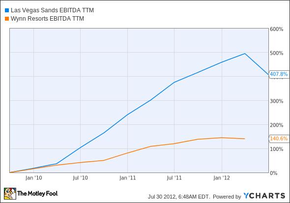 LVS EBITDA TTM Chart
