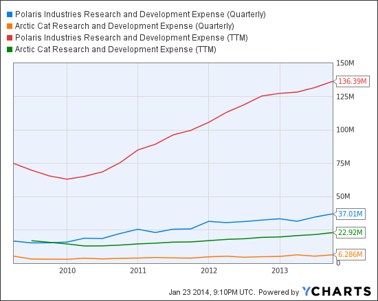 PII Research and Development Expense (Quarterly) Chart