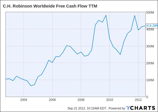 CHRW Free Cash Flow TTM Chart