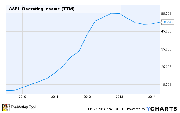 AAPL Operating Income (TTM) Chart