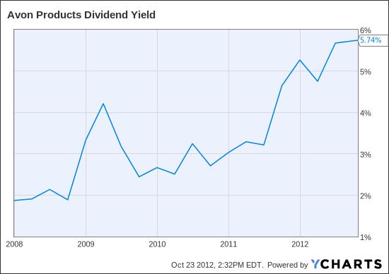 AVP Dividend Yield Chart
