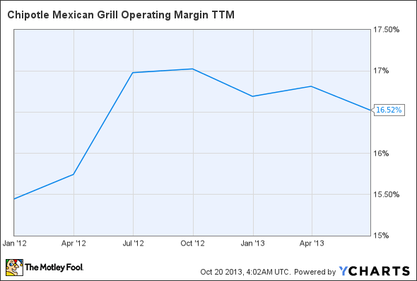 CMG Operating Margin TTM Chart