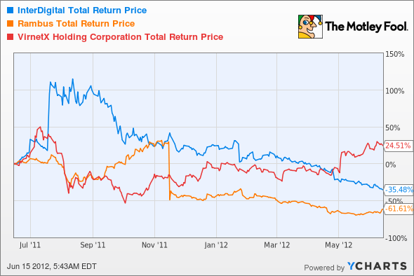 IDCC Total Return Price Chart