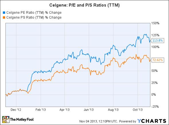 CELG PE Ratio (TTM) Chart