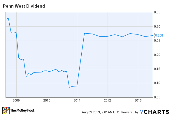 PWE Dividend Chart