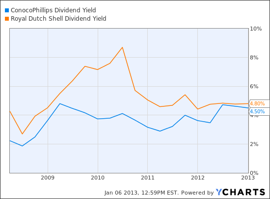 COP Dividend Yield Chart