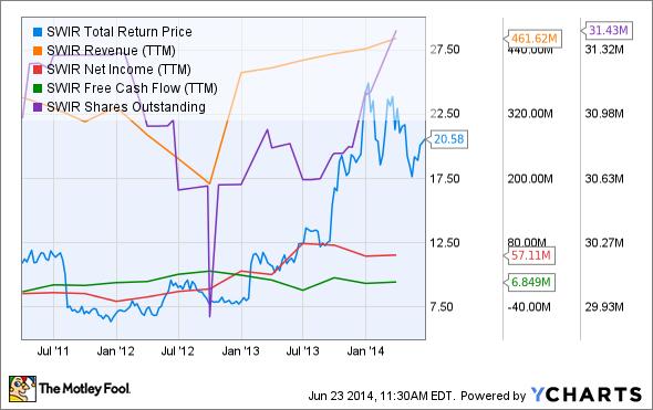 SWIR Total Return Price Chart