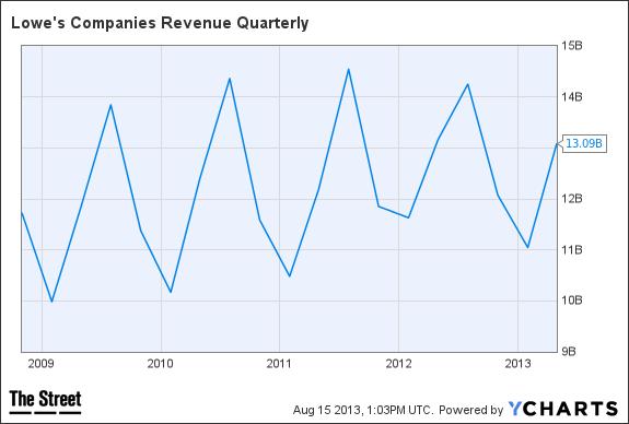 LOW Revenue Quarterly Chart
