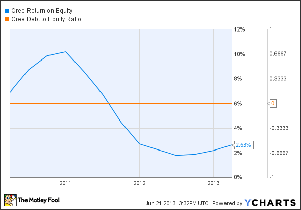 CREE Return on Equity Chart