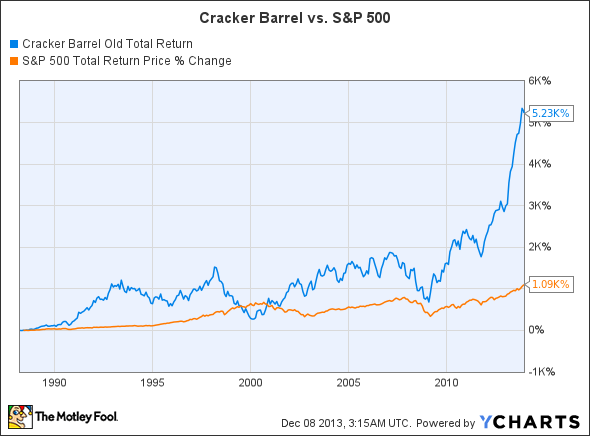 CBRL Total Return Price Chart