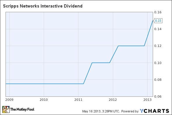 SNI Dividend Chart
