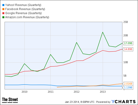 YHOO Revenue (Quarterly) Chart