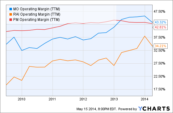 MO Operating Margin (TTM) Chart