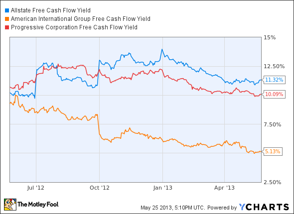 ALL Free Cash Flow Yield Chart