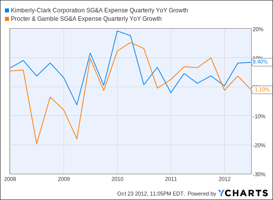 KMB SG&A Expense Quarterly YoY Growth Chart