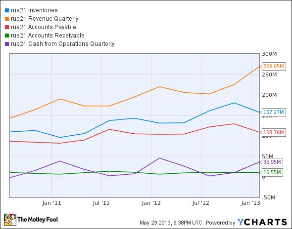 RUE Inventories Chart