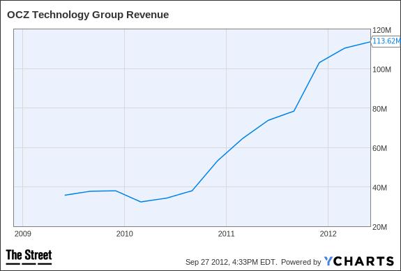 OCZ Revenue Chart