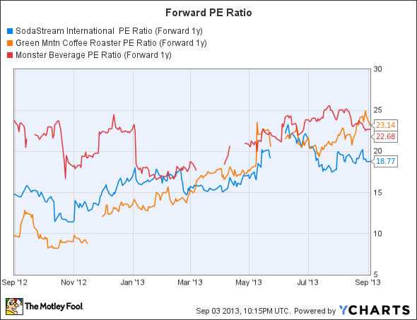 SODA PE Ratio (Forward 1y) Chart
