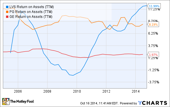LVS Return on Assets (TTM) Chart