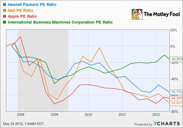 HPQ P/E Ratio Chart