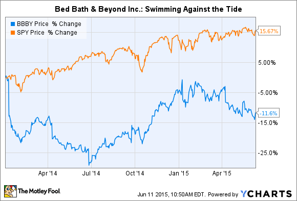 Bed Bath And Beyond Private Equity