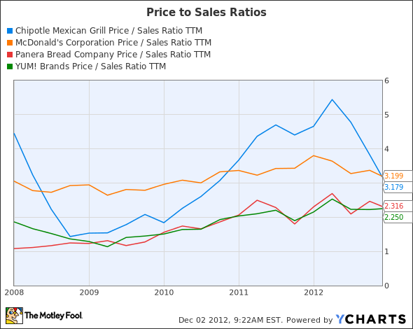 CMG Price / Sales Ratio TTM Chart
