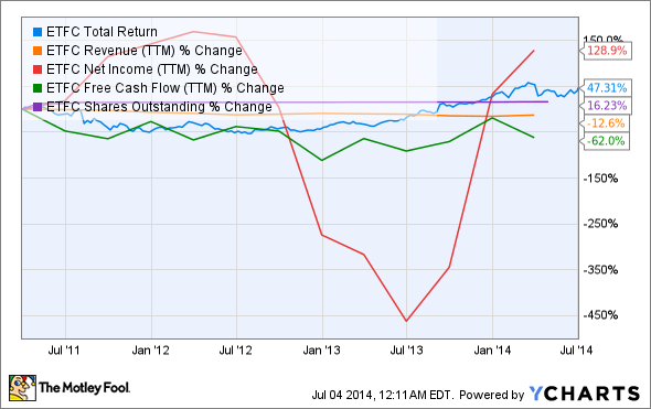 ETFC Total Return Price Chart
