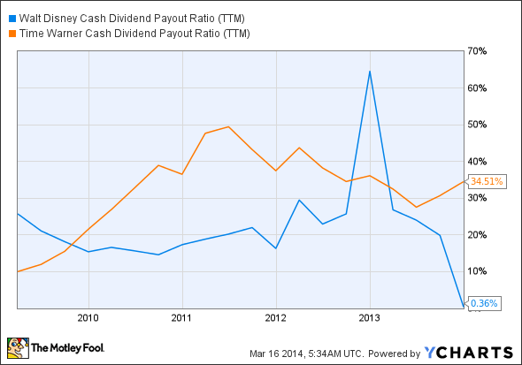 DIS Cash Dividend Payout Ratio (TTM) Chart