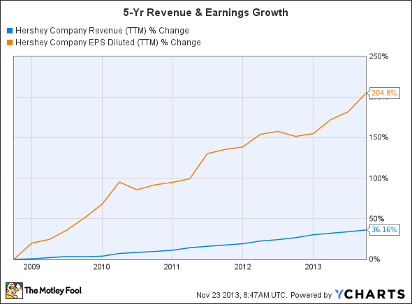 HSY Revenue (TTM) Chart