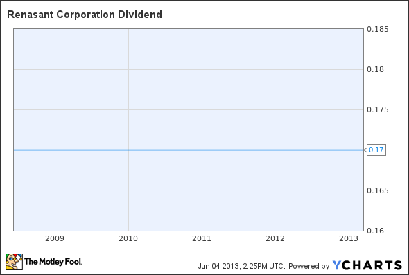 RNST Dividend Chart