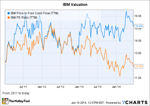 IBM Price to Free Cash Flow (TTM) Chart