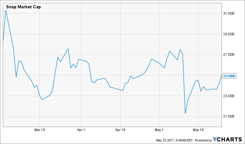 SNAP Market Cap Chart
