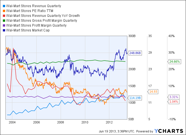 WMT Revenue Quarterly Chart