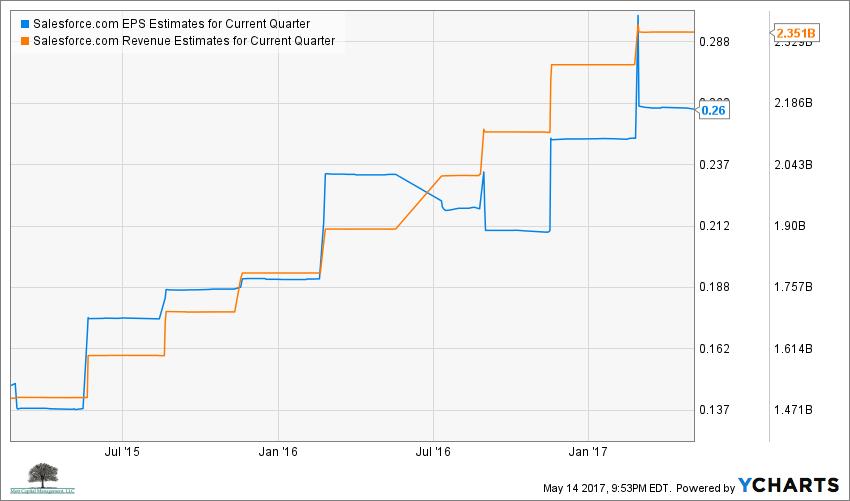 CRM EPS Estimates for Current Quarter Chart