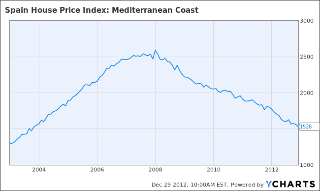 Spain House Price Index: Mediterranean Coast Chart