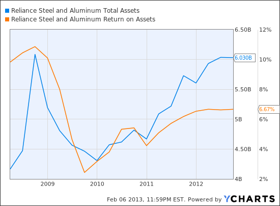RS Total Assets Chart
