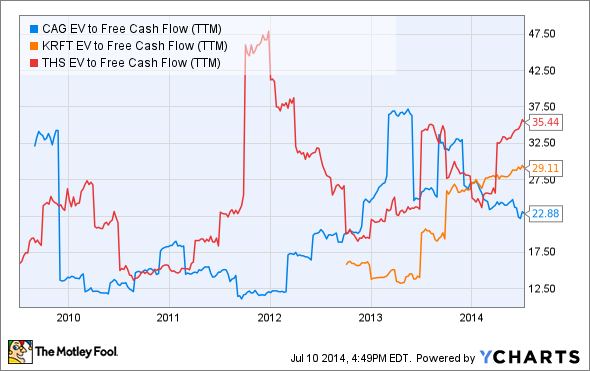 CAG EV to Free Cash Flow (TTM) Chart
