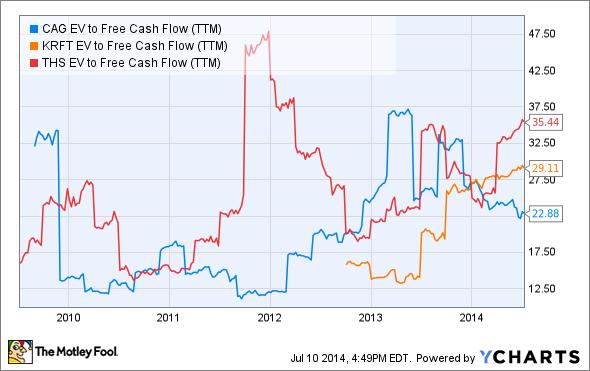 CAG EV to Free Cash Flow (TTM) Chart