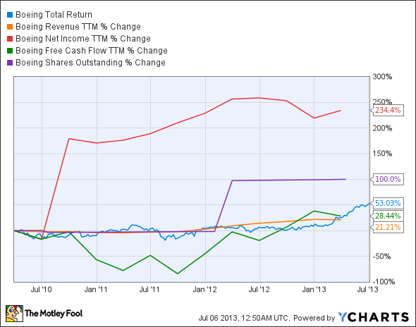 BA Total Return Price Chart